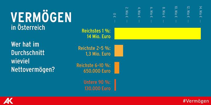 Grafik_Vermoegen_in_Oesterreich_28.09_2017_1